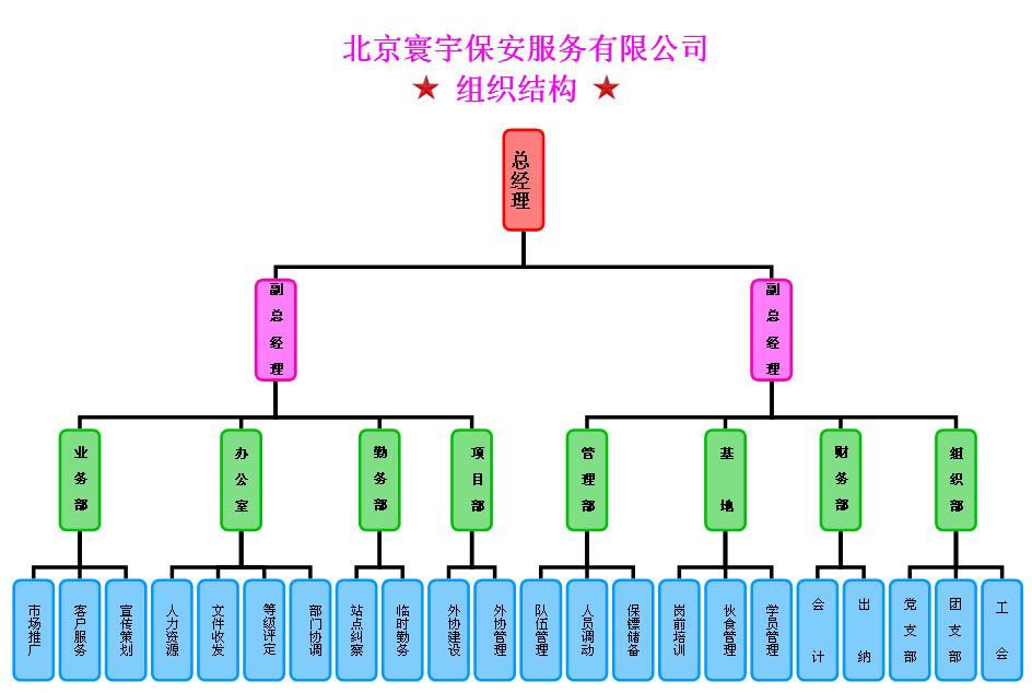 北京寰宇保安服务有限公司是国务院颁布实施《保安服务管理条例》以后,较早获得北京市公安局行政资质审批的一家规范化保安服务企业。公司成立于2004年7月,注册资金1000万元,服务范围涉及门卫、巡逻、守护、安全技术防范和安全检查等内容。